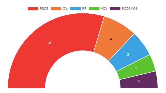 El PSOE consigue mayoría absoluta en Fuenlabrada