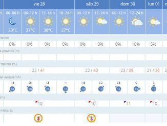 Temperaturas durante esta semana en Alcorcón. Fuente, AEMET