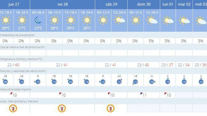 Temperaturas durante esta semana en Getafe. Fuente, AEMET