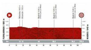 Orografía de la etapa de La Vuelta que se inicia en Fuenlabrada.
