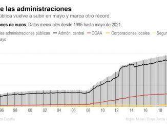 La deuda pública vuelve a subir en mayo y marca otro récord en 1,4 billones
